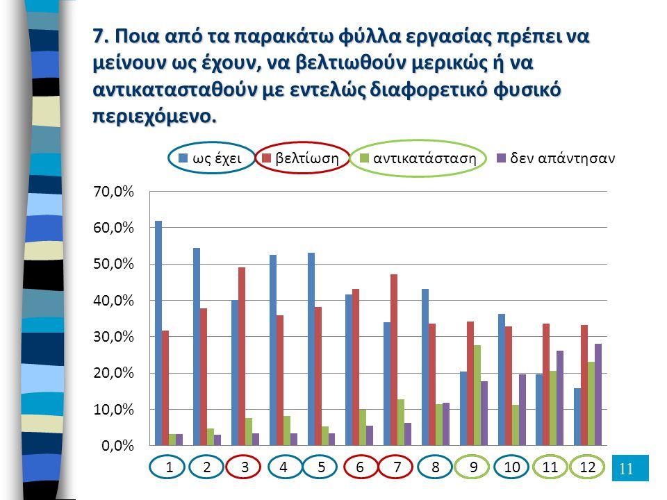 11 7. Ποια από τα παρακάτω φύλλα εργασίας πρέπει να μείνουν ως έχουν, να βελτιωθούν μερικώς ή να αντικατασταθούν με εντελώς διαφορετικό φυσικό περιεχό