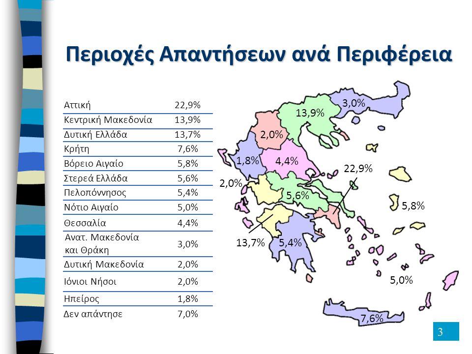 3 Περιοχές Απαντήσεων ανά Περιφέρεια 3,0% 2,0% 1,8% 5,0% 4,4% 5,6% 5,8% 5,4% 7,6% 2,0% 22,9% 13,9% 13,7% Αττική22,9% Κεντρική Μακεδονία13,9% Δυτική Ελ