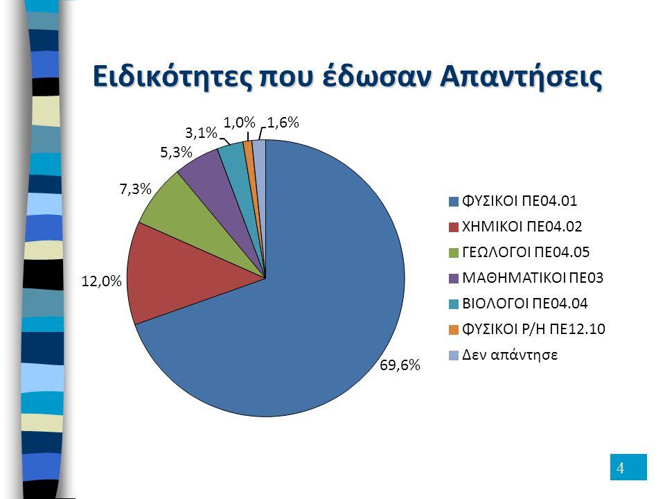 4 Ειδικότητες που έδωσαν Απαντήσεις 69,6% ΦΥΣΙΚΟΙ ΠΕ04.01 12,0% ΧΗΜΙΚΟΙ ΠΕ04.02 7,3% ΓΕΩΛΟΓΟΙ ΠΕ04.05 5,3% ΜΑΘΗΜΑΤΙΚΟΙ ΠΕ03 3,1% ΒΙΟΛΟΓΟΙ ΠΕ04.04 1,0% ΦΥΣΙΚΟΙ Ρ/Η ΠΕ12.10 1,6% Δεν απάντησε