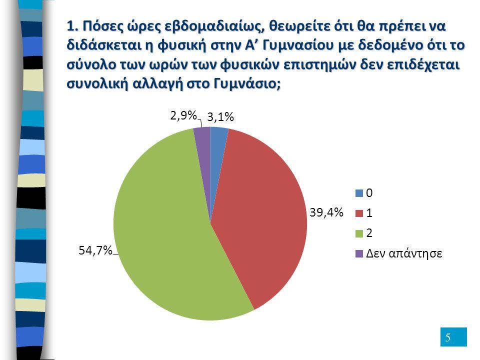 6 80,8% 17,6% 1,6% 13,5% (66) 84,9% 1,6% 0,0% 10,0% 20,0% 30,0% 40,0% 50,0% 60,0% 70,0% 80,0% 90,0% 100,0% ΝαιΌχιΔεν απάντησε 91,4% 6,7% 1,8% 2.