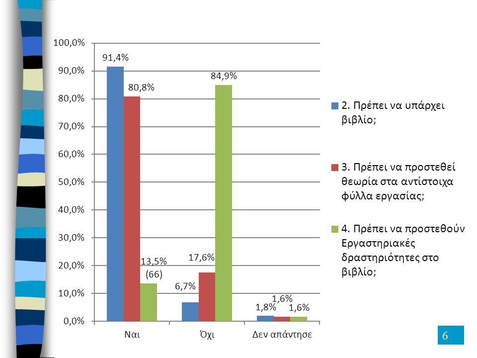6 80,8% 17,6% 1,6% 13,5% (66) 84,9% 1,6% 0,0% 10,0% 20,0% 30,0% 40,0% 50,0% 60,0% 70,0% 80,0% 90,0% 100,0% ΝαιΌχιΔεν απάντησε 91,4% 6,7% 1,8% 2. Πρέπε