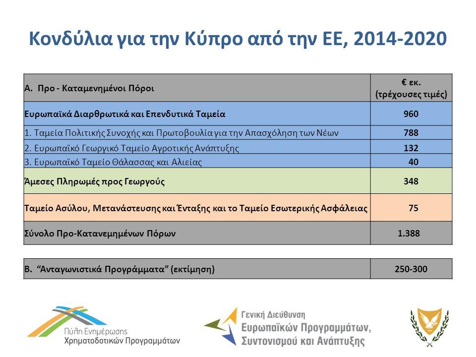 Κονδύλια για την Κύπρο από την ΕΕ, 2014-2020 A. Προ - Καταμενημένοι Πόροι € εκ.