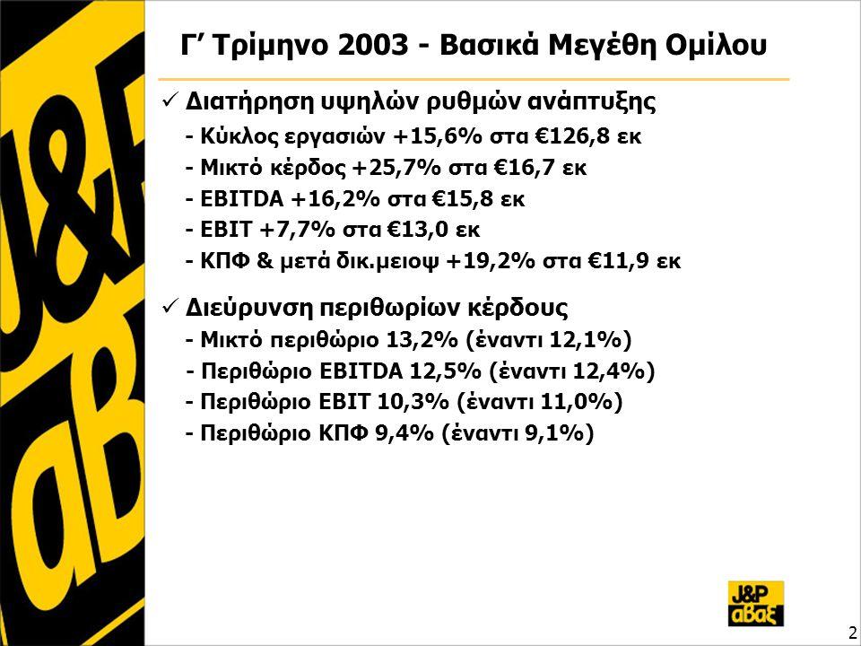 3 Εννιάμηνο 2003 - Βασικά Μεγέθη Ομίλου Σημαντική αύξηση μεγεθών έναντι του 2002 - Κύκλος εργασιών +17,0% στα €372,0 εκ - Μικτό κέρδος +21,8% στα €55,2 εκ - EBITDA +20,9% στα €50,4 εκ - EBIT +25,0% στα €42,3 εκ - ΚΠΦ & μετά δικ.μειοψ +23,5% στα €39,6 εκ Άνοδος περιθωρίων κέρδους - Μικτό περιθώριο 14,8% (έναντι 14,3%) - Περιθώριο EBITDA 13,5% (έναντι 13,1%) - Περιθώριο EBIT 11,4% (έναντι 10,6%) - Περιθώριο ΚΠΦ 10,7% (έναντι 10,1%)