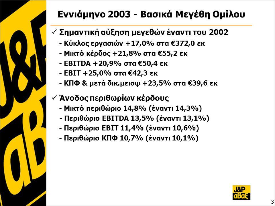 Αποτελέσματα Ομίλου – Γ' τρίμηνο '03 4 ποσά σε € εκΙουλ-Σεπτ 2003 Ιουλ-Σεπτ 2002 μεταβολή 03 / 02 Σύνολο Κύκλου Εργασιών 126,76 109,69 15,6% Μικτά Αποτελέσματα 16,70 13,29 25,7% Λοιπά Έσοδα 0,12 0,21 Έξοδα Διοίκησης & Διάθεσης 3,82 1,43 Χρημ/κά Αποτελέσματα -0,40 -0,13 Έκτακτα Αποτελέσματα 0,12 -0,35 Αποσβέσεις 3,32 3,10 -ενσωμ.