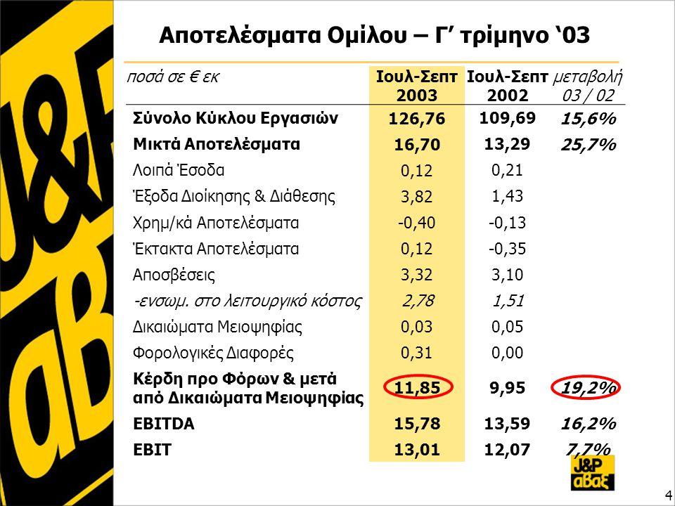 Αποτελέσματα Ομίλου – Γ' τρίμηνο '03 4 ποσά σε € εκΙουλ-Σεπτ 2003 Ιουλ-Σεπτ 2002 μεταβολή 03 / 02 Σύνολο Κύκλου Εργασιών 126,76 109,69 15,6% Μικτά Απο