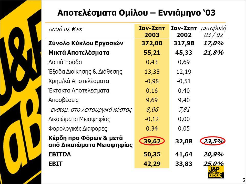 Αποτελέσματα Ομίλου – Εννιάμηνο '03 5 ποσά σε € εκ Ιαν-Σεπτ 2003 Ιαν-Σεπτ 2002 μεταβολή 03 / 02 Σύνολο Κύκλου Εργασιών 372,00317,9817,0% Μικτά Αποτελέσματα 55,2145,3321,8% Λοιπά Έσοδα 0,430,69 Έξοδα Διοίκησης & Διάθεσης 13,3512,19 Χρημ/κά Αποτελέσματα -0,98-0,51 Έκτακτα Αποτελέσματα 0,160,40 Αποσβέσεις 9,699,40 -ενσωμ.