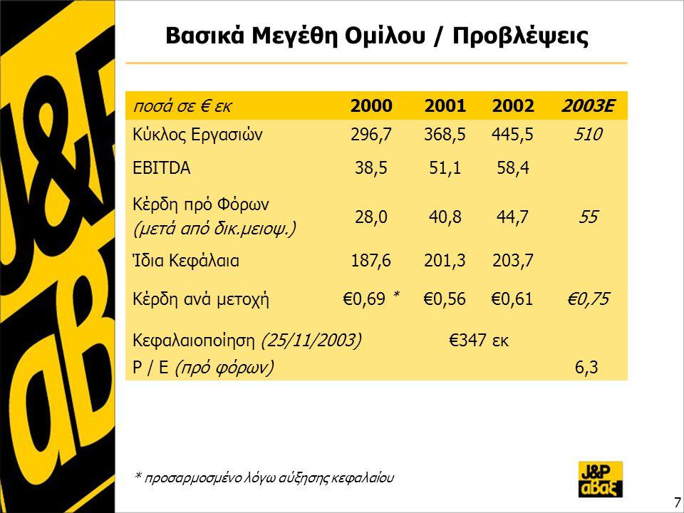 Βασικά Μεγέθη Ομίλου / Προβλέψεις ποσά σε € εκ2000200120022003Ε Κύκλος Εργασιών296,7368,5445,5510 EBITDA38,551,158,4 Κέρδη πρό Φόρων (μετά από δικ.μειοψ.) 28,040,844,755 Ίδια Κεφάλαια187,6201,3203,7 Κέρδη ανά μετοχή€0,69 * €0,56€0,61€0,75 Κεφαλαιοποίηση (25/11/2003)€347 εκ P / E (πρό φόρων)6,3 * προσαρμοσμένο λόγω αύξησης κεφαλαίου 7