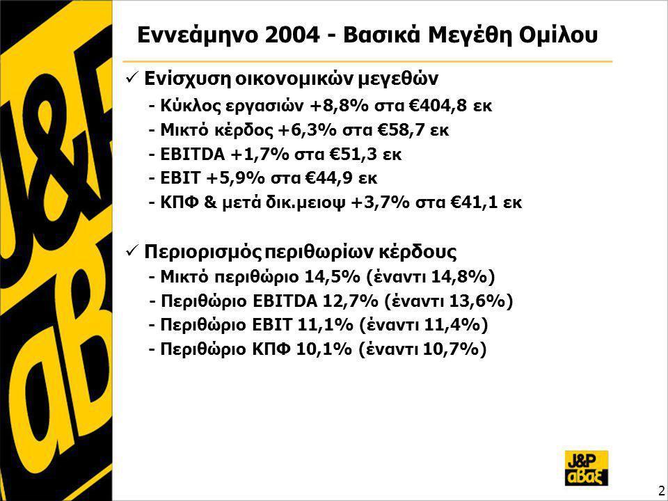2 Εννεάμηνο 2004 - Βασικά Μεγέθη Ομίλου Ενίσχυση οικονομικών μεγεθών - Κύκλος εργασιών +8,8% στα €404,8 εκ - Μικτό κέρδος +6,3% στα €58,7 εκ - EBITDA +1,7% στα €51,3 εκ - EBIT +5,9% στα €44,9 εκ - ΚΠΦ & μετά δικ.μειοψ +3,7% στα €41,1 εκ Περιορισμός περιθωρίων κέρδους - Μικτό περιθώριο 14,5% (έναντι 14,8%) - Περιθώριο EBITDA 12,7% (έναντι 13,6%) - Περιθώριο EBIT 11,1% (έναντι 11,4%) - Περιθώριο ΚΠΦ 10,1% (έναντι 10,7%)