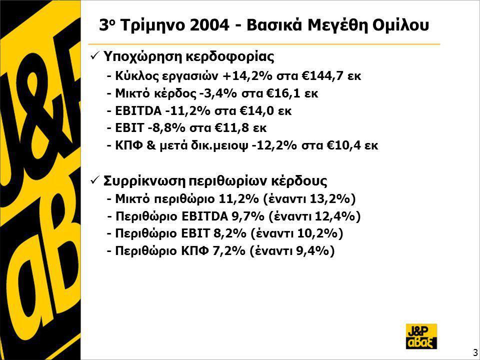 3 3 ο Τρίμηνο 2004 - Βασικά Μεγέθη Ομίλου Υποχώρηση κερδοφορίας - Κύκλος εργασιών +14,2% στα €144,7 εκ - Μικτό κέρδος -3,4% στα €16,1 εκ - EBITDA -11,2% στα €14,0 εκ - EBIT -8,8% στα €11,8 εκ - ΚΠΦ & μετά δικ.μειοψ -12,2% στα €10,4 εκ Συρρίκνωση περιθωρίων κέρδους - Μικτό περιθώριο 11,2% (έναντι 13,2%) - Περιθώριο EBITDA 9,7% (έναντι 12,4%) - Περιθώριο EBIT 8,2% (έναντι 10,2%) - Περιθώριο ΚΠΦ 7,2% (έναντι 9,4%)
