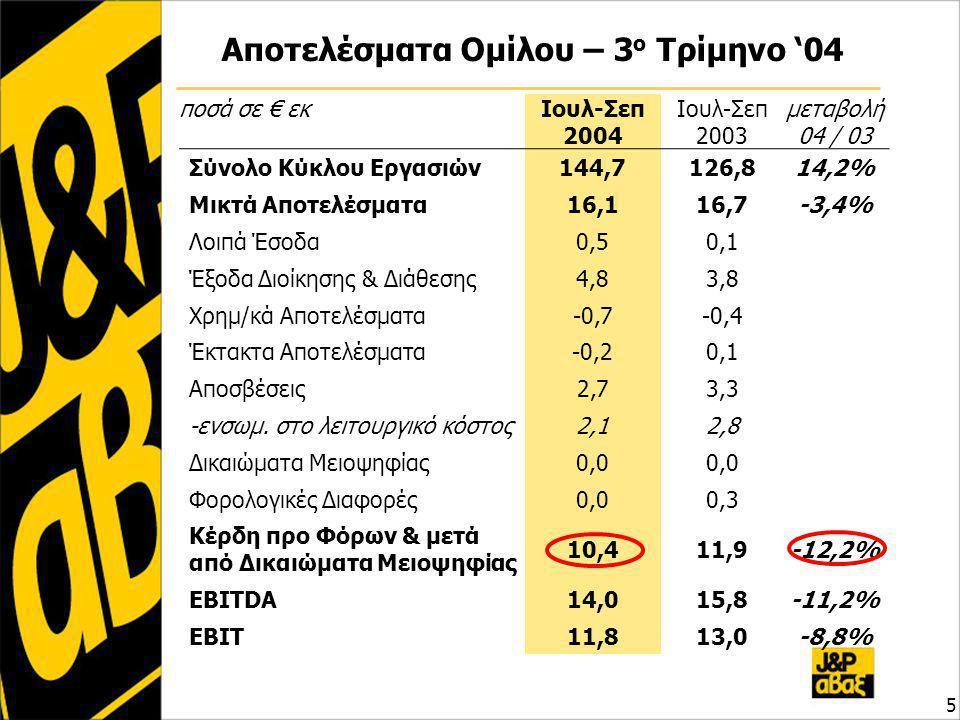 Αποτελέσματα Ομίλου – 3 ο Τρίμηνο '04 5 ποσά σε € εκΙουλ-Σεπ 2004 Ιουλ-Σεπ 2003 μεταβολή 04 / 03 Σύνολο Κύκλου Εργασιών144,7126,814,2% Μικτά Αποτελέσματα16,116,7-3,4% Λοιπά Έσοδα0,50,1 Έξοδα Διοίκησης & Διάθεσης4,83,8 Χρημ/κά Αποτελέσματα-0,7-0,4 Έκτακτα Αποτελέσματα-0,20,1 Αποσβέσεις2,73,3 -ενσωμ.