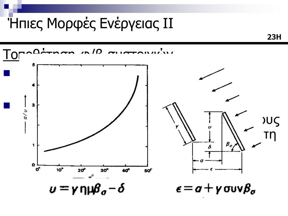 Τοποθέτηση φ/β συστοιχιών Κάθε φ/β πλαίσιο πρέπει να έχει ανοικτό ορίζοντα. Σε μια τοποθεσία με γ.π. π ゚ υπάρχει ανοικτός ορίζοντας όταν η γωνία του ύ