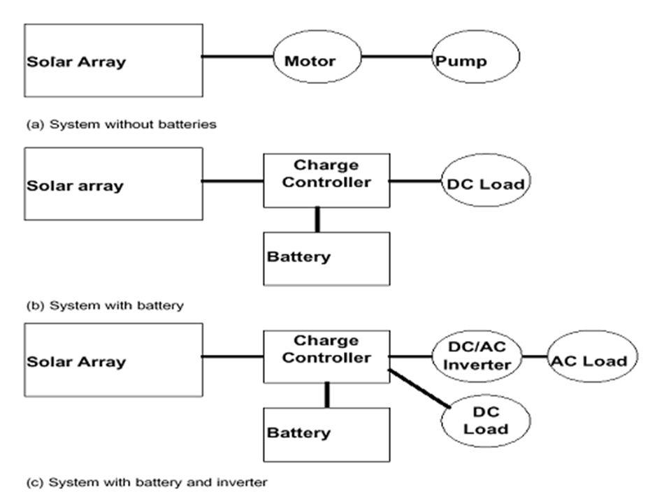 Αυτόνομα Φ/Β συστήματα Ένα ολοκληρωμένο σύστημα παραγωγής ηλεκτρικής ενέργειας με φωτοβολταικά αποτελείται από τα ακόλουθα: Τα φωτοβολταικά πλαίσια Ρυ