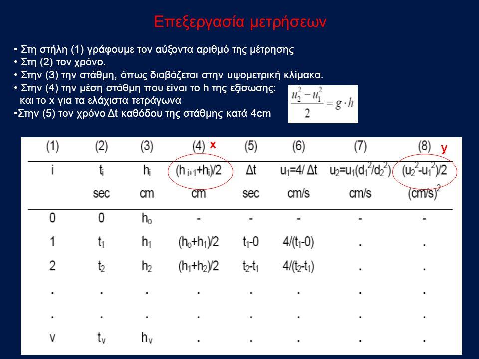 Επεξεργασία μετρήσεων Στη στήλη (1) γράφουμε τον αύξοντα αριθμό της μέτρησης Στη (2) τον χρόνο.