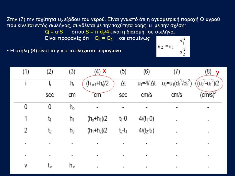 Στην (7) την ταχύτητα u 2 εξόδου του νερού.
