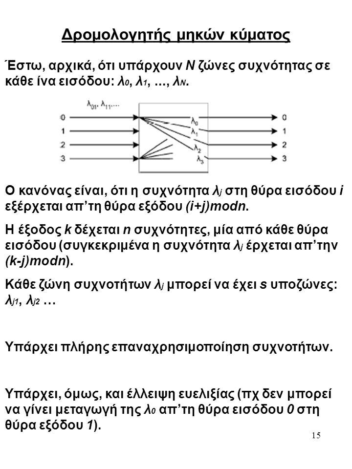 15 Δρομολογητής μηκών κύματος Έστω, αρχικά, ότι υπάρχουν N ζώνες συχνότητας σε κάθε ίνα εισόδου: λ 0, λ 1,..., λ N. Ο κανόνας είναι, ότι η συχνότητα λ