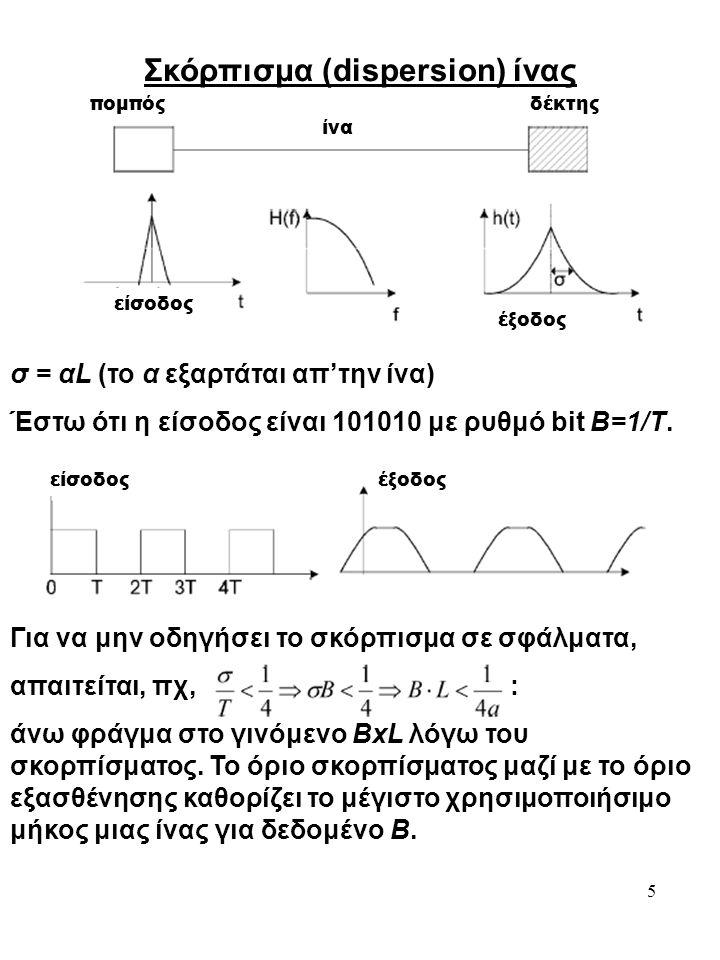 5 Σκόρπισμα (dispersion) ίνας ίνα πομπόςδέκτης έξοδος σ = αL (το α εξαρτάται απ'την ίνα) Έστω ότι η είσοδος είναι 101010 με ρυθμό bit B=1/T. έξοδοςείσ