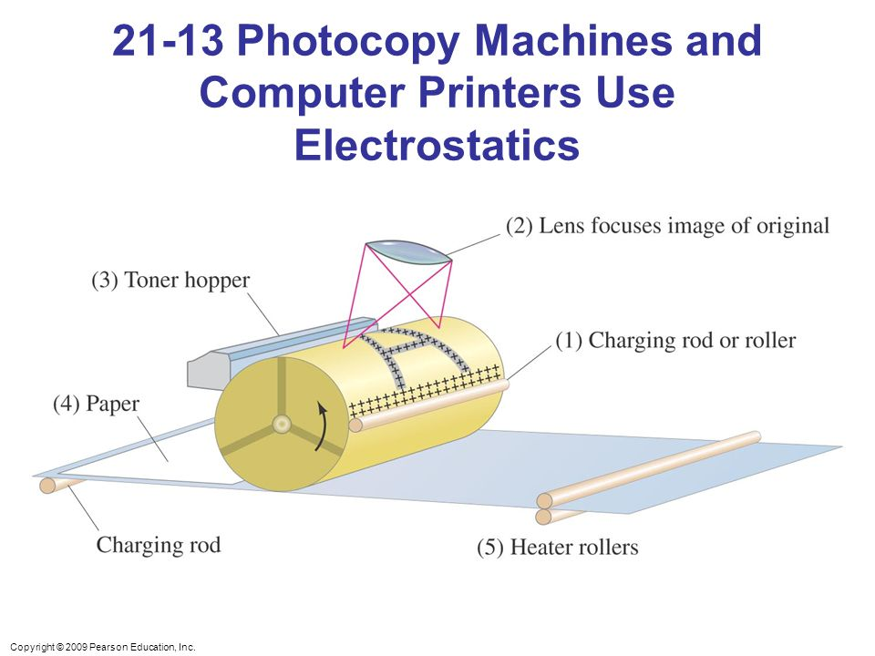 Copyright © 2009 Pearson Education, Inc. 21-13 Photocopy Machines and Computer Printers Use Electrostatics