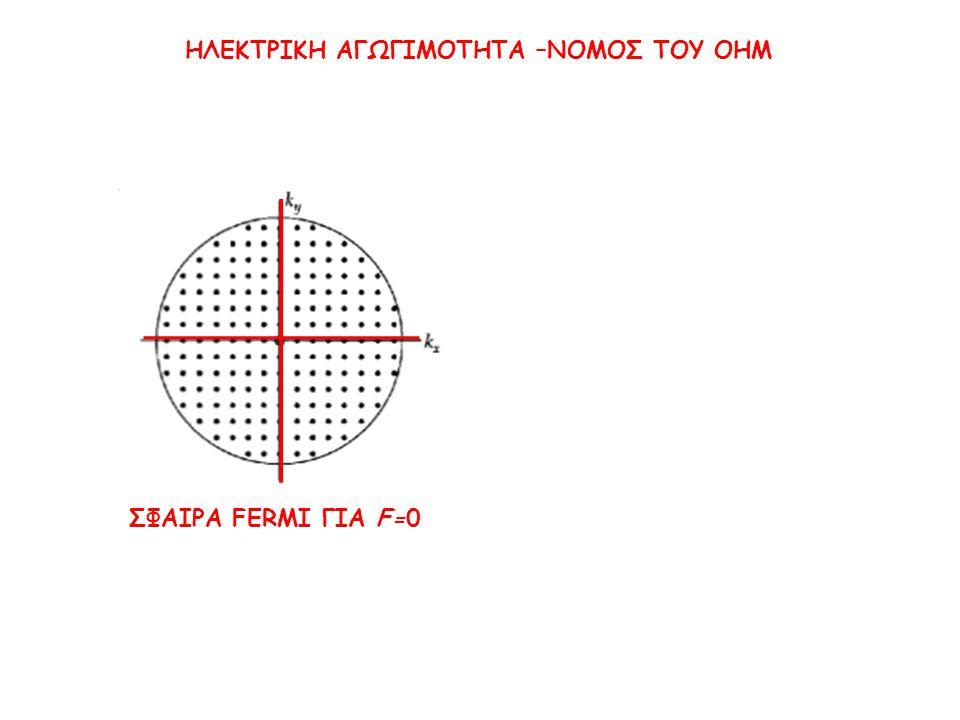 ΗΛΕΚΤΡΙΚΗ ΑΓΩΓΙΜΟΤΗΤΑ –ΝΟΜΟΣ ΤΟΥ OHM ΣΦΑΙΡΑ FERMI ΓΙΑ F=0