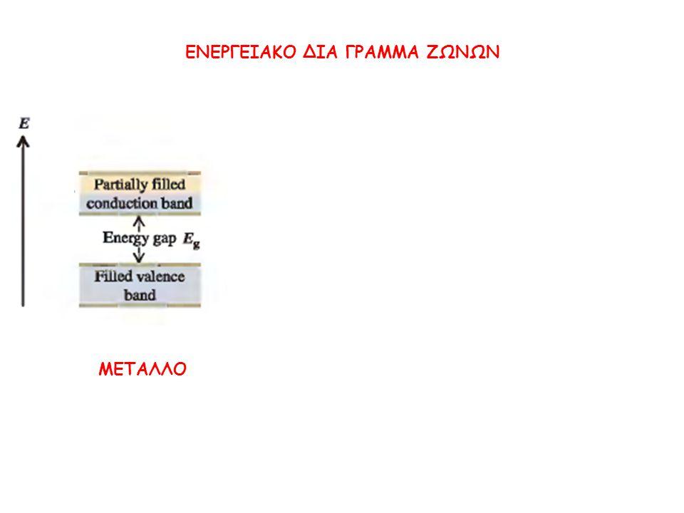 ΕΝΕΡΓΕΙΑΚΟ ΔΙΑ ΓΡΑΜΜΑ ΖΩΝΩΝ ΜΕΤΑΛΛΟ