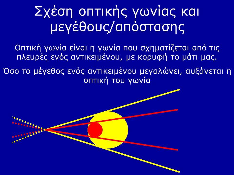 Σχέση οπτικής γωνίας και μεγέθους/απόστασης Οπτική γωνία είναι η γωνία που σχηματίζεται από τις πλευρές ενός αντικειμένου, με κορυφή το μάτι μας. Όσο