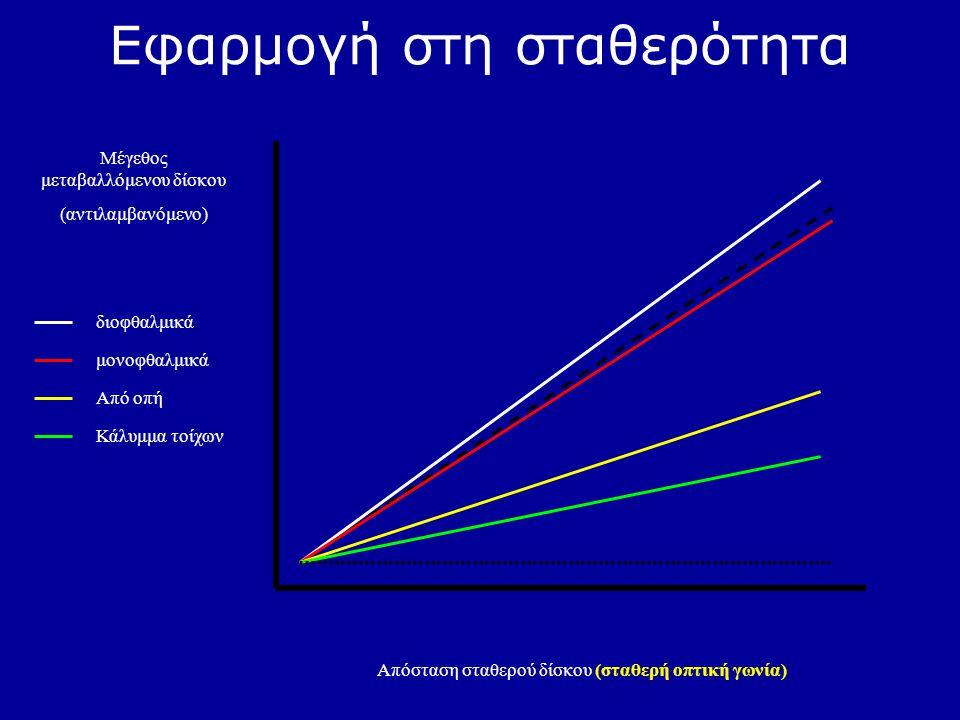 Εφαρμογή στη σταθερότητα Απόσταση σταθερού δίσκου (σταθερή οπτική γωνία) Μέγεθος μεταβαλλόμενου δίσκου (αντιλαμβανόμενο) διοφθαλμικά μονοφθαλμικά Από