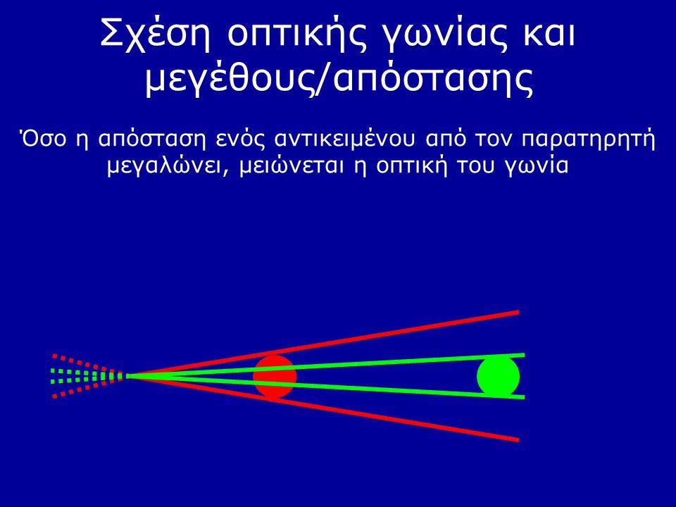 Σχέση οπτικής γωνίας και μεγέθους/απόστασης Όσο η απόσταση ενός αντικειμένου από τον παρατηρητή μεγαλώνει, μειώνεται η οπτική του γωνία