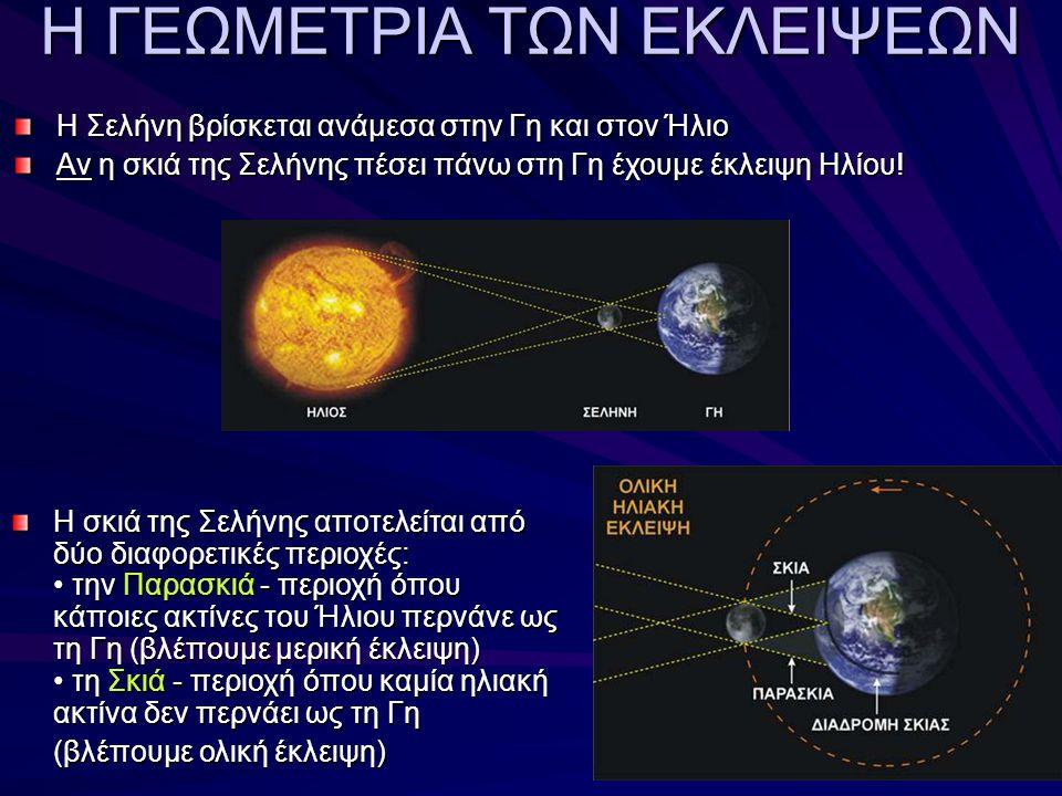 Η ΓΕΩΜΕΤΡΙΑ ΤΩΝ ΕΚΛΕΙΨΕΩΝ Η Σελήνη βρίσκεται ανάμεσα στην Γη και στον Ήλιο Αν η σκιά της Σελήνης πέσει πάνω στη Γη έχουμε έκλειψη Ηλίου.