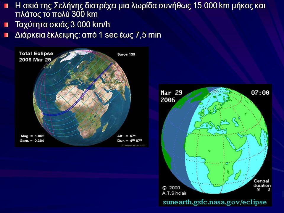 Η σκιά της Σελήνης διατρέχει μια λωρίδα συνήθως 15.000 km μήκος και πλάτος το πολύ 300 km Ταχύτητα σκιάς 3.000 km/h Διάρκεια έκλειψης: από 1 sec έως 7,5 min