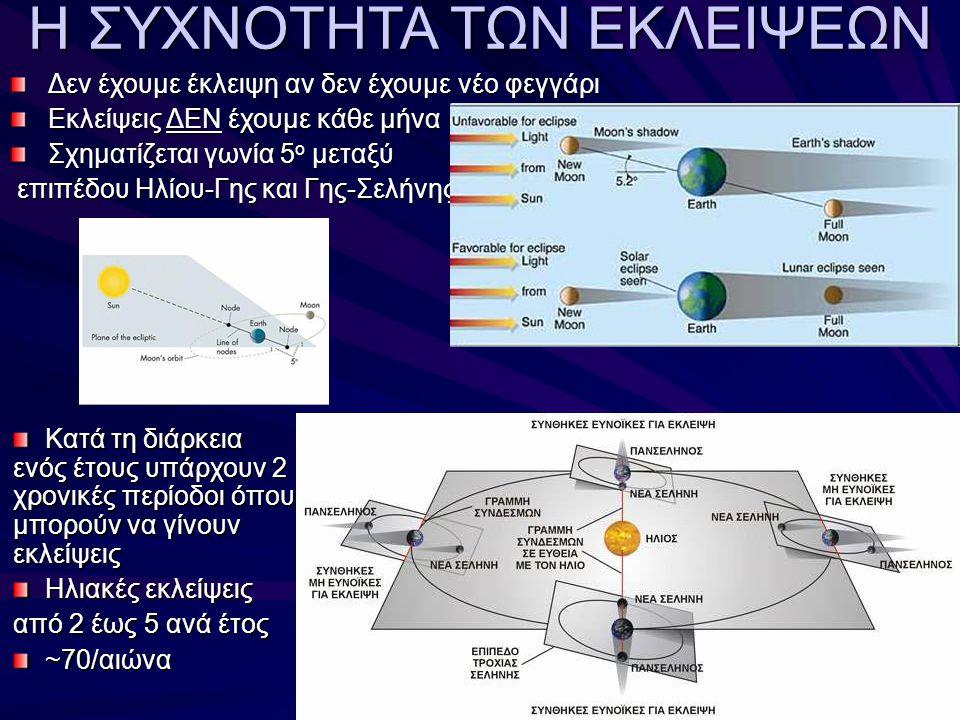 Η ΣΥΧΝΟΤΗΤΑ ΤΩΝ ΕΚΛΕΙΨΕΩΝ Δεν έχουμε έκλειψη αν δεν έχουμε νέο φεγγάρι Εκλείψεις ΔΕΝ έχουμε κάθε μήνα Σχηματίζεται γωνία 5 ο μεταξύ επιπέδου Ηλίου-Γης και Γης-Σελήνης επιπέδου Ηλίου-Γης και Γης-Σελήνης Κατά τη διάρκεια ενός έτους υπάρχουν 2 χρονικές περίοδοι όπου μπορούν να γίνουν εκλείψεις Κατά τη διάρκεια ενός έτους υπάρχουν 2 χρονικές περίοδοι όπου μπορούν να γίνουν εκλείψεις Ηλιακές εκλείψεις Ηλιακές εκλείψεις από 2 έως 5 ανά έτος ~70/αιώνα ~70/αιώνα