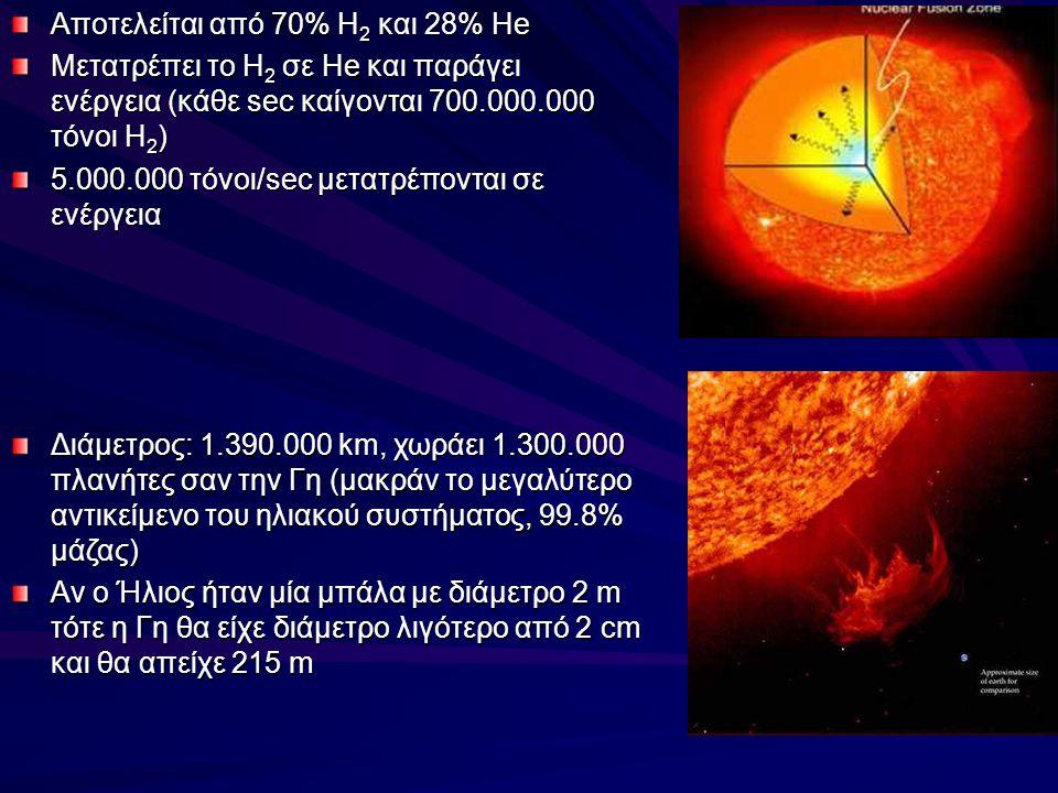 Αποτελείται από 70% Η 2 και 28% He Μετατρέπει το Η 2 σε He και παράγει ενέργεια (κάθε sec καίγονται 700.000.000 τόνοι Η 2 ) 5.000.000 τόνοι/sec μετατρέπονται σε ενέργεια Διάμετρος: 1.390.000 km, χωράει 1.300.000 πλανήτες σαν την Γη (μακράν το μεγαλύτερο αντικείμενο του ηλιακού συστήματος, 99.8% μάζας) Αν ο Ήλιος ήταν μία μπάλα με διάμετρο 2 m τότε η Γη θα είχε διάμετρο λιγότερο από 2 cm και θα απείχε 215 m