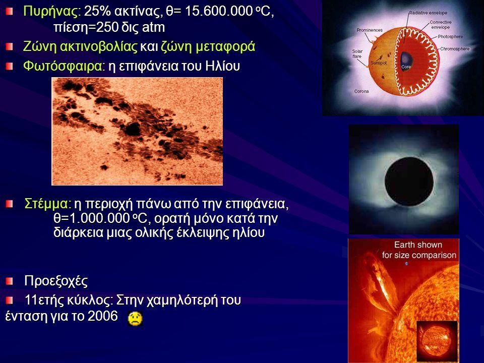 Πυρήνας: 25% ακτίνας, θ= 15.600.000 ο C, πίεση=250 δις atm Ζώνη ακτινοβολίας και ζώνη μεταφορά Φωτόσφαιρα: η επιφάνεια του Ηλίου Προεξοχές 11ετής κύκλος: Στην χαμηλότερή του ένταση για το 2006 Στέμμα: η περιοχή πάνω από την επιφάνεια, θ=1.000.000 ο C, ορατή μόνο κατά την διάρκεια μιας ολικής έκλειψης ηλίου