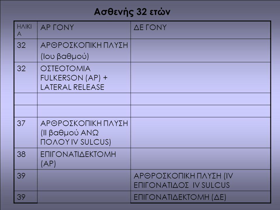 ΗΛΙΚΙ Α ΑΡ ΓΟΝΥΔΕ ΓΟΝΥ 32ΑΡΘΡΟΣΚΟΠΙΚΗ ΠΛΥΣΗ (Iου βαθμού) 32ΟΣΤΕΟΤΟΜΙΑ FULKERSON (ΑΡ) + LATERAL RELEASE 37ΑΡΘΡΟΣΚΟΠΙΚΗ ΠΛΥΣΗ (II βαθμού ΑΝΩ ΠΟΛΟΥ IV SULCUS) 38ΕΠΙΓΟΝΑΤΙΔΕΚΤΟΜΗ (ΑΡ) 39ΑΡΘΡΟΣΚΟΠΙΚΗ ΠΛΥΣΗ (IV ΕΠΙΓΟΝΑΤΙΔΟΣ IV SULCUS 39ΕΠΙΓΟΝΑΤΙΔΕΚΤΟΜΗ (ΔΕ) Ασθενής 32 ετών