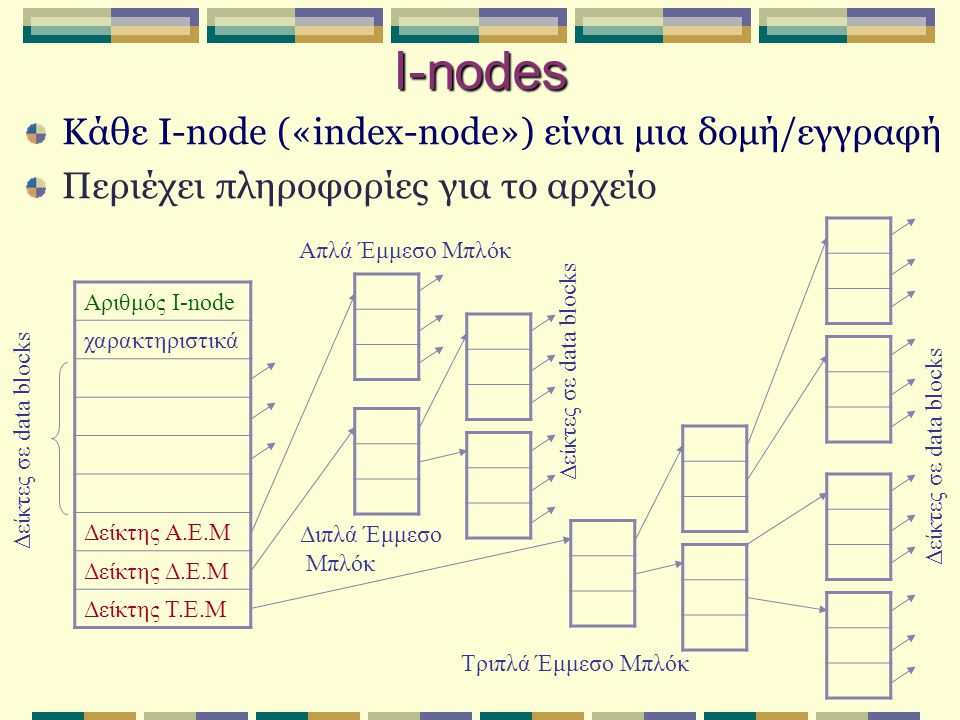 Κάθε I-node («index-node») είναι μια δομή/εγγραφή Περιέχει πληροφορίες για το αρχείο I-nodes Αριθμός I-node χαρακτηριστικά Δείκτης Α.Ε.Μ Δείκτης Δ.Ε.Μ Δείκτης Τ.Ε.Μ Δείκτες σε data blocks Απλά Έμμεσο Μπλόκ Διπλά Έμμεσο Μπλόκ Τριπλά Έμμεσο Μπλόκ Δείκτες σε data blocks
