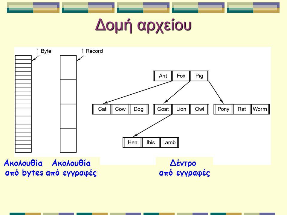 Τύποι αρχείων Αν και είναι ακολουθίες από bytes, τα προγράμματα μπορούν να επιβάλλουν ορισμένες συμβάσεις: Αρχεία με ορισμένη δομή αναγνωρίζονται από την επέκτασή τους Οι εφαρμογές μπορεί να ψάχνουν για ορισμένη επέκταση για να εντοπίσουν τον τύπο του αρχείου Για το Λ.Σ.