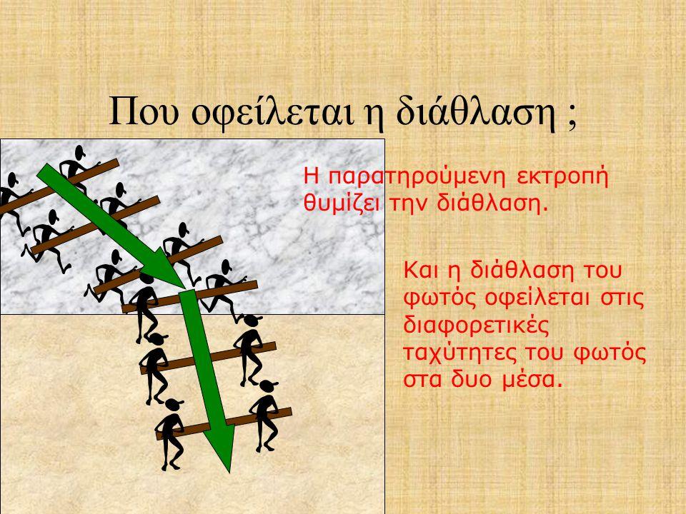 Που οφείλεται η διάθλαση ; Οι δύο τύποι κινούνται εύκολα στο μάρμαρο. Μόλις ο πρώτος μπαίνει στην άμμο επιβραδύνεται και το δοκάρι αλλάζει διεύθυνση.