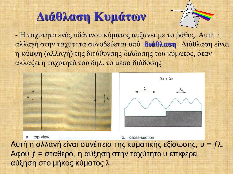 Διάθλαση Κυμάτων διάθλαση - Η ταχύτητα ενός υδάτινου κύματος αυξάνει με το βάθος.
