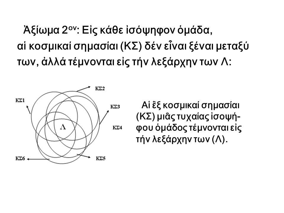 Ἀξίωμα 2 ον : Εἰς κάθε ἰσόψηφον ὁμάδα, αἱ κοσμικαί σημασίαι (ΚΣ) δέν εἶναι ξέναι μεταξύ των, ἀλλά τέμνονται εἰς τήν λεξάρχην των Λ: Αἱ ἓξ κοσμικαί σημ