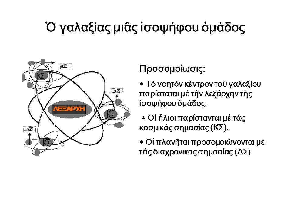Ὁ γαλαξίας μιᾶς ἰσοψήφου ὁμάδος Προσομοίωσις:  Τό νοητόν κέντρον τοῦ γαλαξίου παρίσταται μέ τήν λεξάρχην τῆς ἰσοψήφου ὁμάδος.  Οἱ ἣλιοι παρίστανται