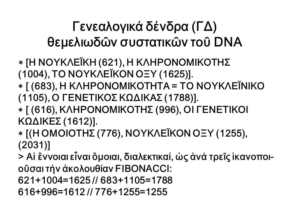  [Η ΝΟΥΚΛΕΪΚΗ (621), Η ΚΛΗΡΟΝΟΜΙΚΟΤΗΣ (1004), ΤΟ ΝΟΥΚΛΕΪΚΟΝ ΟΞΥ (1625)].  [ (683), Η ΚΛΗΡΟΝΟΜΙΚΟΤΗΤΑ = ΤΟ ΝΟΥΚΛΕΪΝΙΚΟ (1105), Ο ΓΕΝΕΤΙΚΟΣ ΚΩΔΙΚΑΣ (1