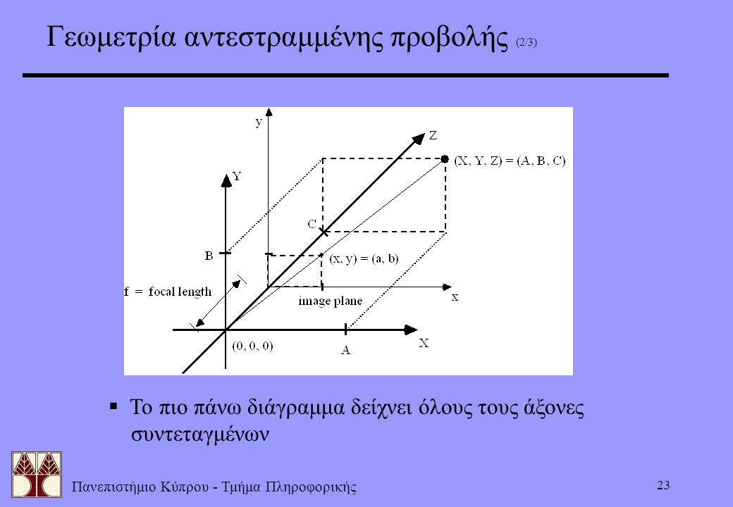 Πανεπιστήμιο Κύπρου - Τμήμα Πληροφορικής 23 Γεωμετρία αντεστραμμένης προβολής (2/3)  Το πιο πάνω διάγραμμα δείχνει όλους τους άξονες συντεταγμένων