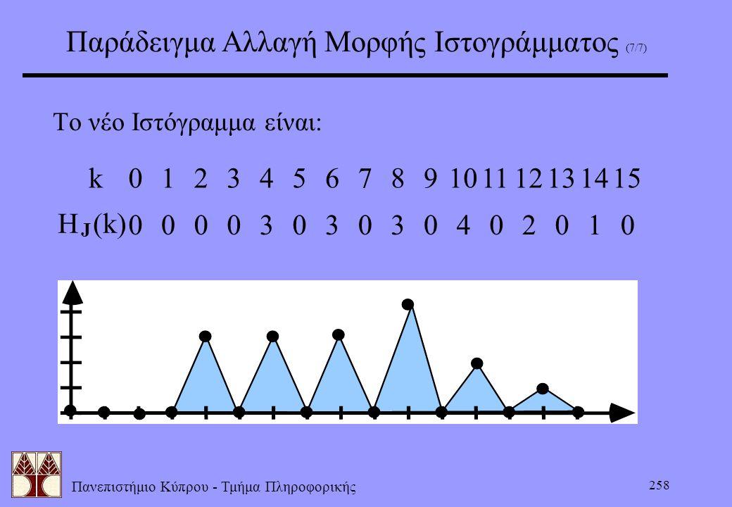 Πανεπιστήμιο Κύπρου - Τμήμα Πληροφορικής 258 Παράδειγμα Αλλαγή Μορφής Ιστογράμματος (7/7) Το νέο Ιστόγραμμα είναι: H (k) J k0124567891011121314153 000