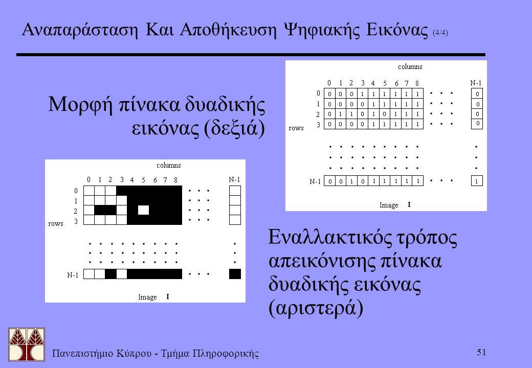 Πανεπιστήμιο Κύπρου - Τμήμα Πληροφορικής 51 Αναπαράσταση Και Αποθήκευση Ψηφιακής Εικόνας (4/4) Μορφή πίνακα δυαδικής εικόνας (δεξιά) Εναλλακτικός τρόπ