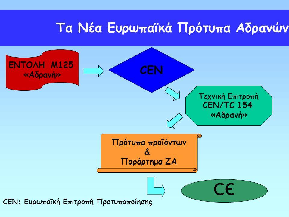CEN ΕΝΤΟΛΗ M125 «Αδρανή» CEN: Ευρωπαϊκή Επιτροπή Προτυποποίησης СЄ Τεχνική Επιτροπή CEN/TC 154 «Αδρανή» Πρότυπα προϊόντων & Παράρτημα ΖΑ Τα Νέα Ευρωπα