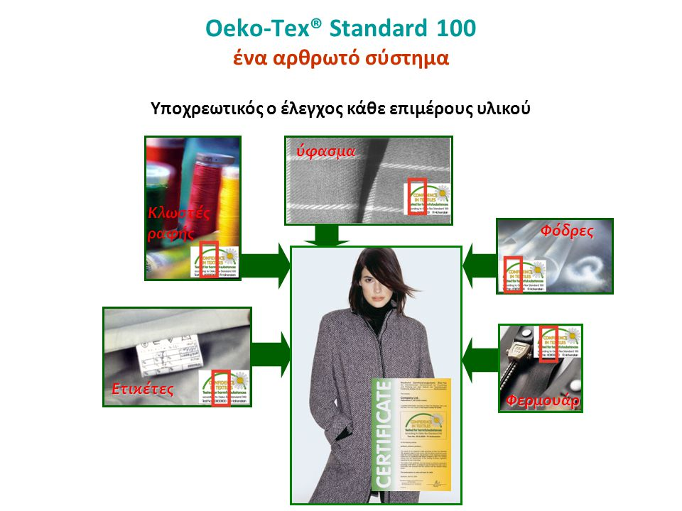 Oeko-Tex® Standard 100 ένα αρθρωτό σύστημα Κλωστές ραφής ύφασμα ύφασμα Ετικέτες Φόδρες Φερμουάρ Υποχρεωτικός ο έλεγχος κάθε επιμέρους υλικού