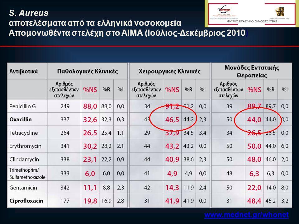 S. Aureus αποτελέσματα από τα ελληνικά νοσοκομεία Απομονωθέντα στελέχη στο ΑΙΜΑ (Ιούλιος-Δεκέμβριος 2010) www.mednet.gr/whonet