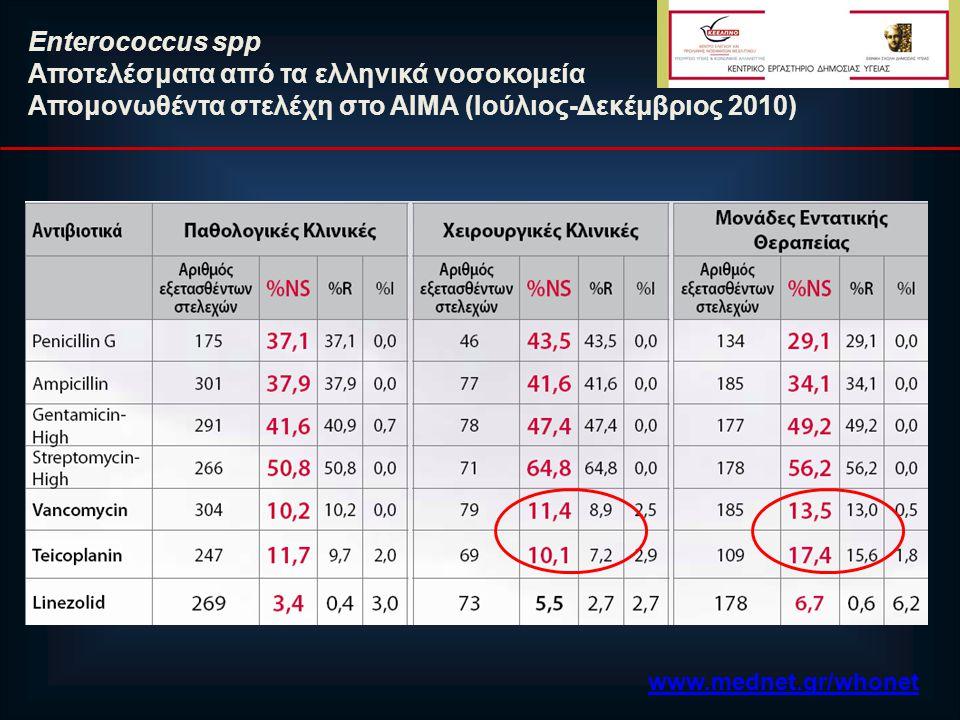 Εnterococcus spp Aποτελέσματα από τα ελληνικά νοσοκομεία Απομονωθέντα στελέχη στο ΑΙΜΑ (Ιούλιος-Δεκέμβριος 2010) www.mednet.gr/whonet