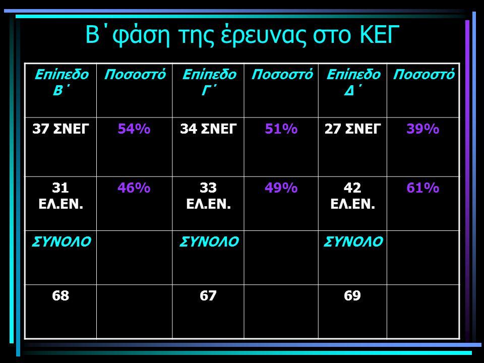 Κατανομή των λαθών στις μη απλές λ.μ ΚΑΤΗΓΟΡΙΑ ΛΑΘΟΥΣ ΣΥΧΝΟΤΗΤΑ % Π7819,9 ΠΛ26868,5 Σ256,4 ΣΥΜΦ205,1 ΣΥΝΟΛΟ391100