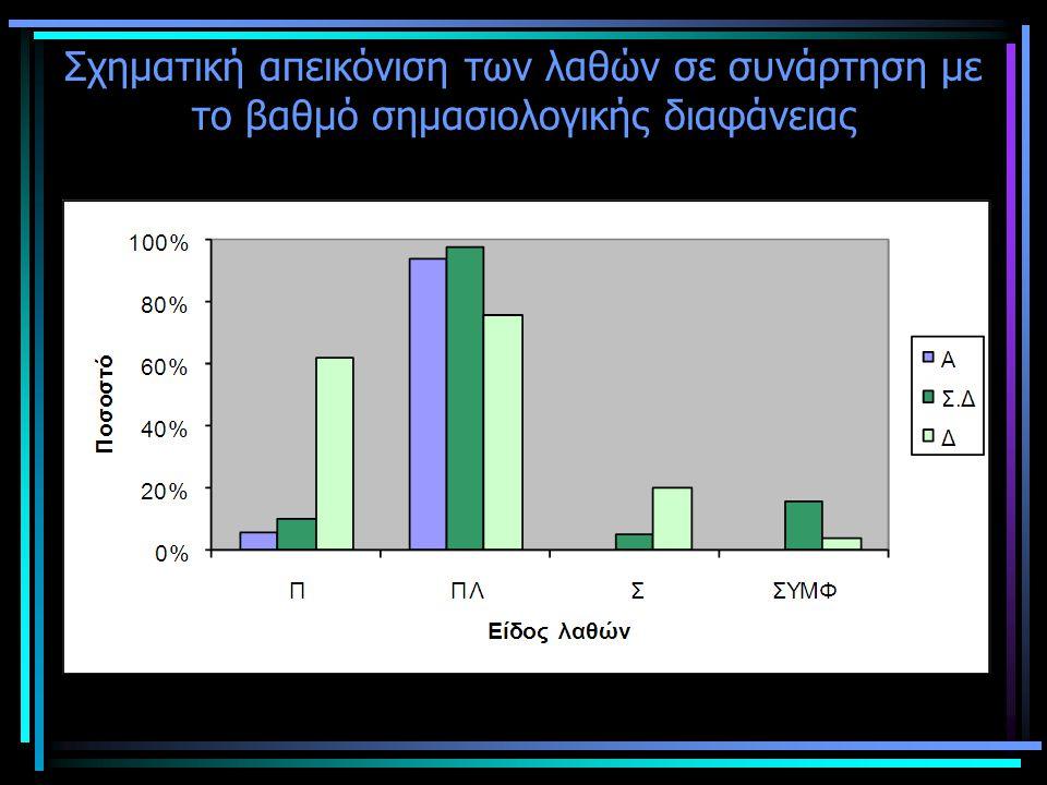 Προτάσεις Συστηματική διδασκαλία των μη απλών λεξικών μονάδων από την πρώτο επίπεδο διδασκαλίας της ελληνικής γλώσσας ως δεύτερης με στόχο: 1.Την αποτελεσματικότερη επικοινωνία 2.Τη βελτίωση των επιδόσεων των εξεταζομένων στις εξετάσεις πιστοποίησης ελληνομάθειας του Κέντρου Ελληνικής Γλώσσας κατά την παραγωγή γραπτού λόγου 3.Τη γνώση σε βάθος της ελληνικής γλώσσας, της οποίας ένα ιδιαίτερο χαρακτηριστικό είναι η συγχρονική ύπαρξη μη λόγιων και λόγιων λεξικών μονάδων.