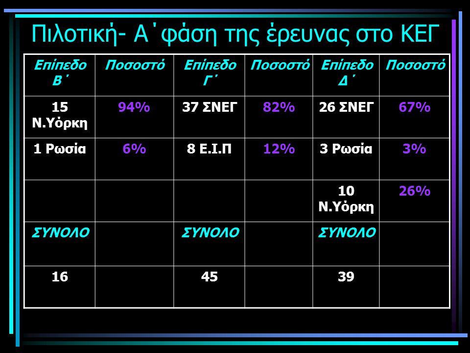 Β΄φάση της έρευνας στο ΚΕΓ Επίπεδο Β΄ ΠοσοστόΕπίπεδο Γ΄ ΠοσοστόΕπίπεδο Δ΄ Ποσοστό 37 ΣΝΕΓ54%34 ΣΝΕΓ51%27 ΣΝΕΓ39% 31 ΕΛ.ΕΝ.