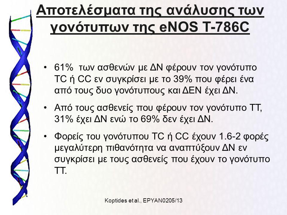 Koptides et al., ΕΡΥΑΝ0205/13 Αποτελέσματα της ανάλυσης των γονότυπων της eNOS T-786C 61% των ασθενών με ΔΝ φέρουν τον γονότυπο TC ή CC εν συγκρίσει με το 39% που φέρει ένα από τους δυο γονότυπους και ΔΕΝ έχει ΔΝ.